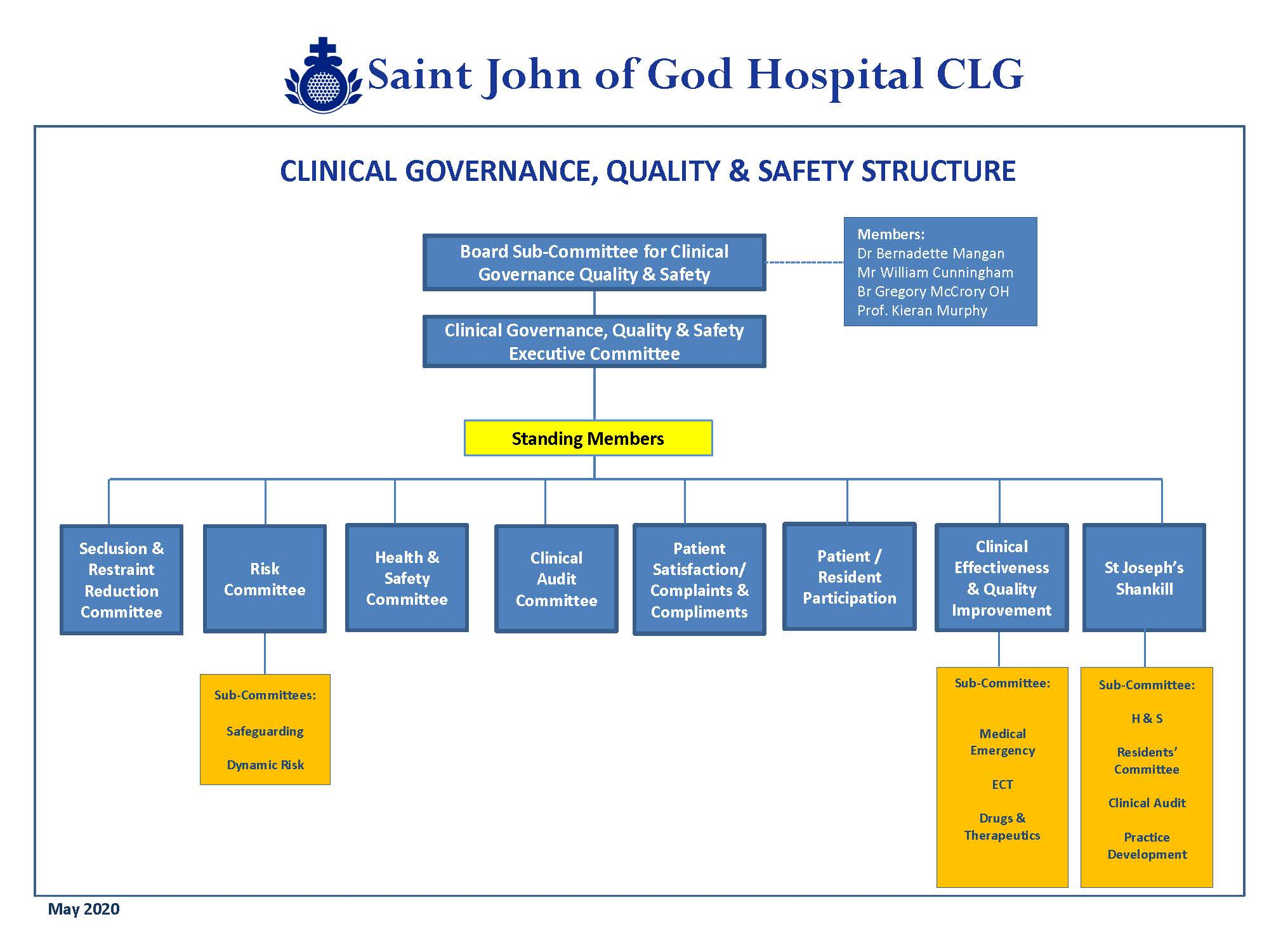 Org Chart SJOGH Clinical Governance Quality Safety May 2020 Page 1